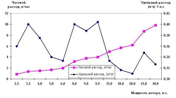Расход топлива лодочных моторов Tohatsu